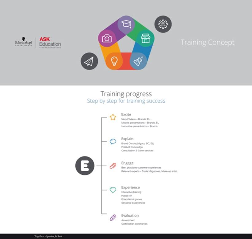 Training Concept Schwarzkopf Professional 3