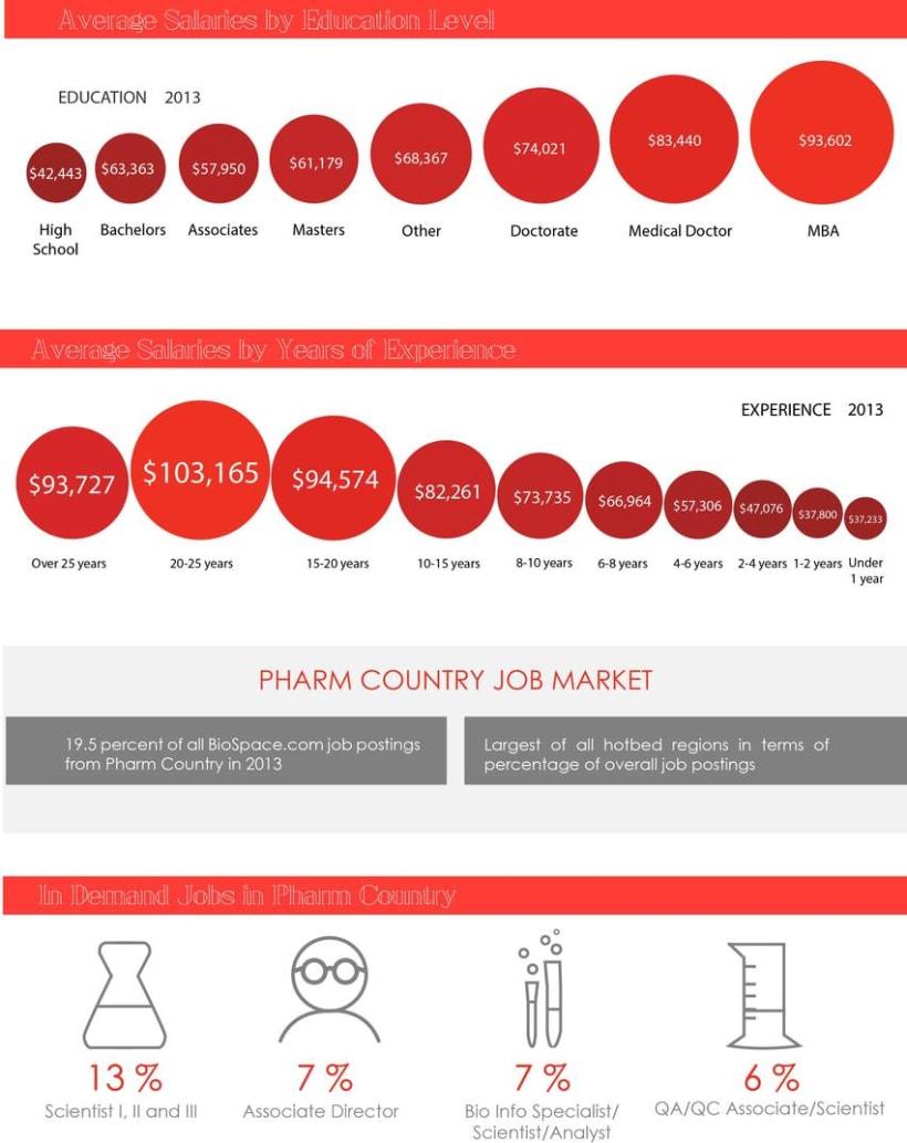 Infografia farmaceutica -1
