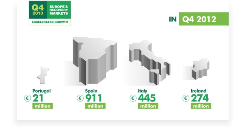CBRE - Infografías Animadas. 9