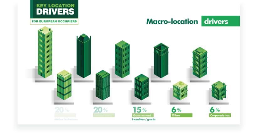 CBRE - Infografías Animadas. 14