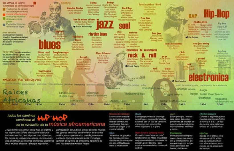 La evolución de la música 0
