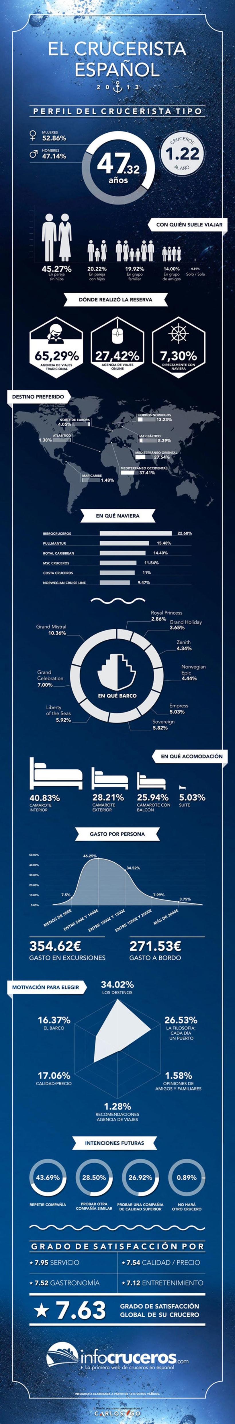 Infografía El Crucerista Español 2013 1
