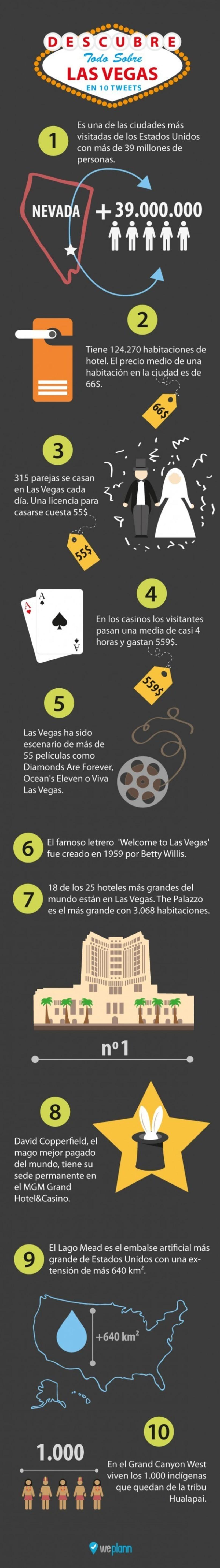 Infografía: Las Vegas en 10 tweets 1