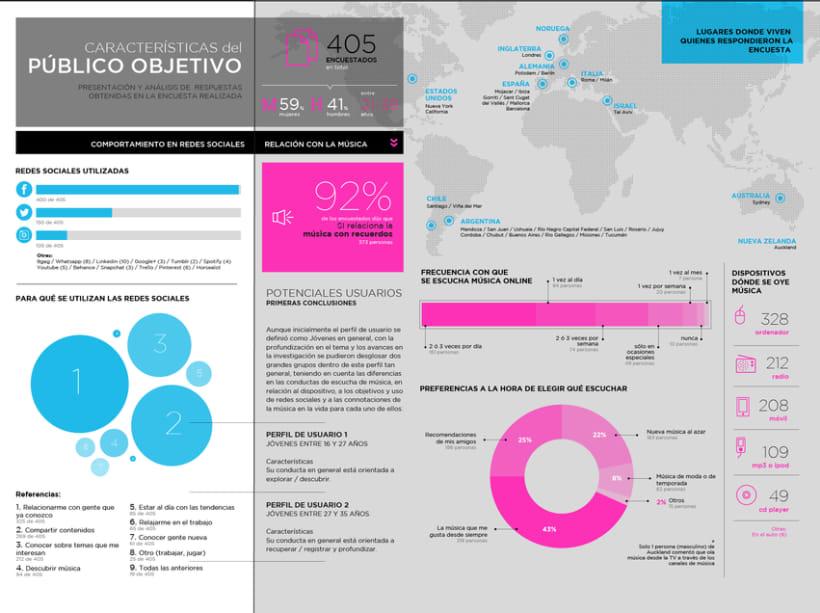 Infografías 0