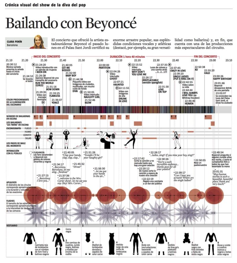 infografias varias 0