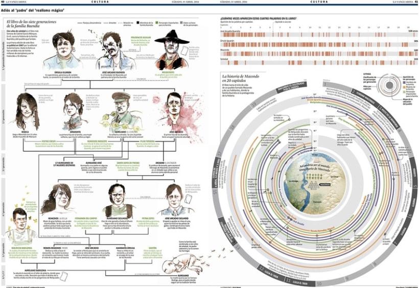 infografias varias 2