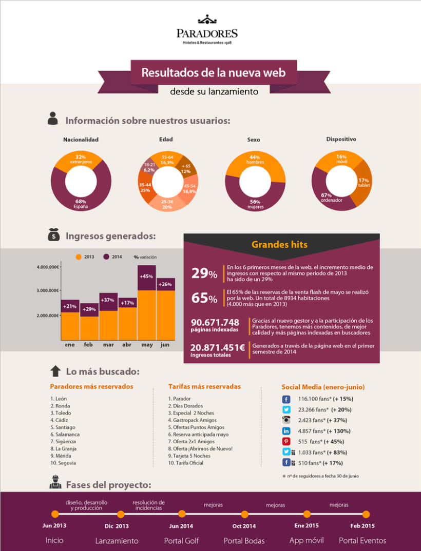 Infografía corporativa para revista online Paradores -1