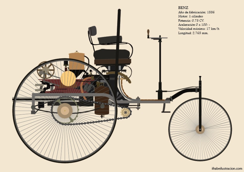 La historia del automóvil (I) -1
