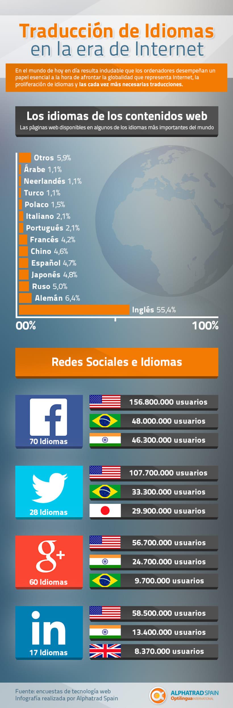 Traducción de Idiomas en la era de Internet - #infografía_alphatrad 0