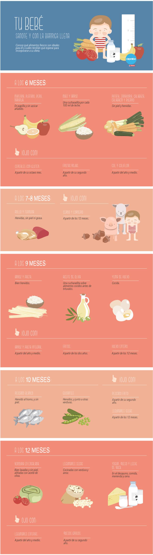 ¿Qué puede comer tu bebé durante su primer año? 1