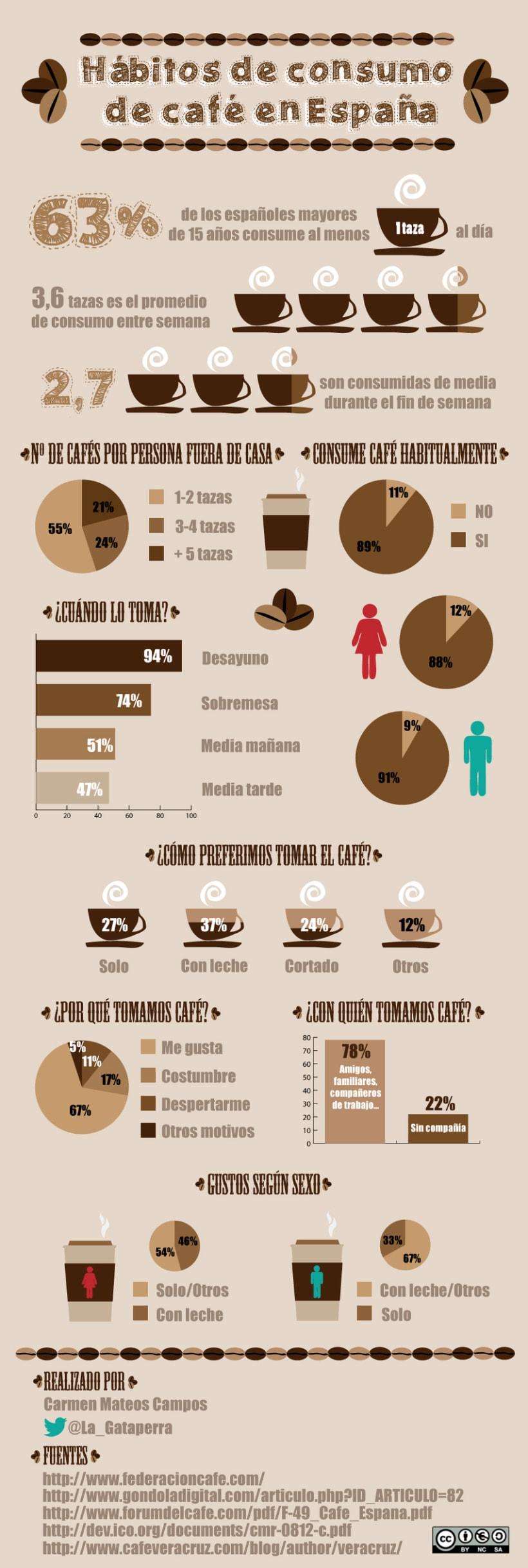 Póster infográfico -1