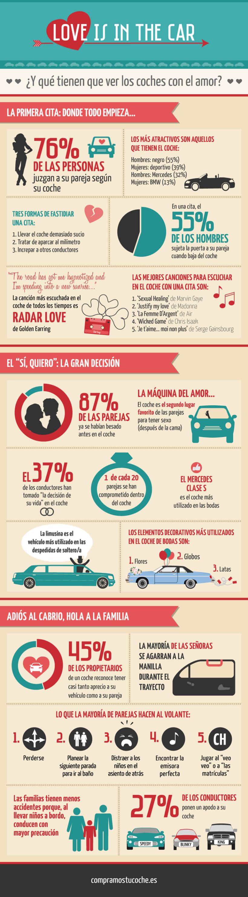 "Infografía ""Love is in the car""  2"