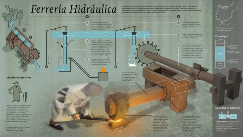 Mi Proyecto del curso Crea una infografía que hará historia. La ferrería hidráulica 11