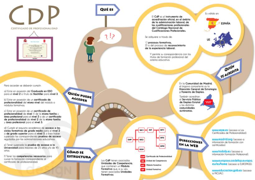 Infografía sobre el Certificado de Profesionalidad (CdP)  2