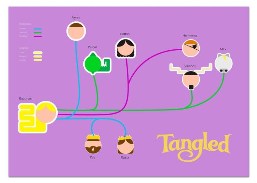 Infografía Tangled -1