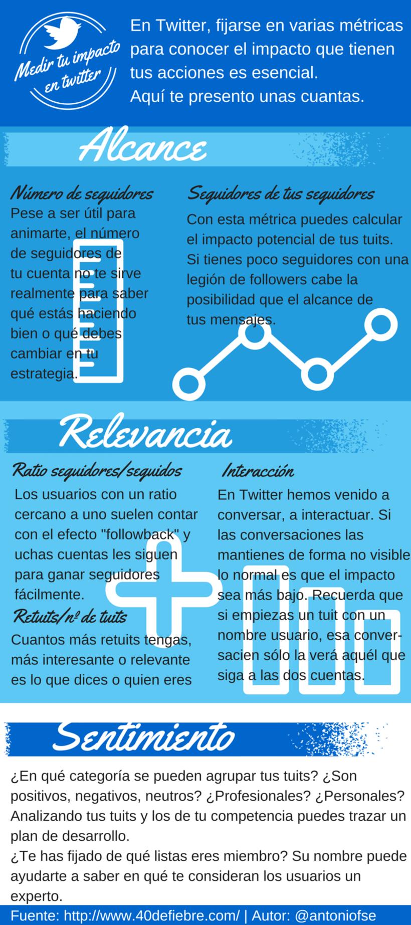 Infografías - Social Media y Community Management 3