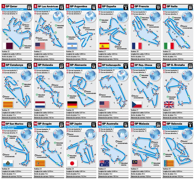 Ilustrar circuitos MotoGP 2015 1