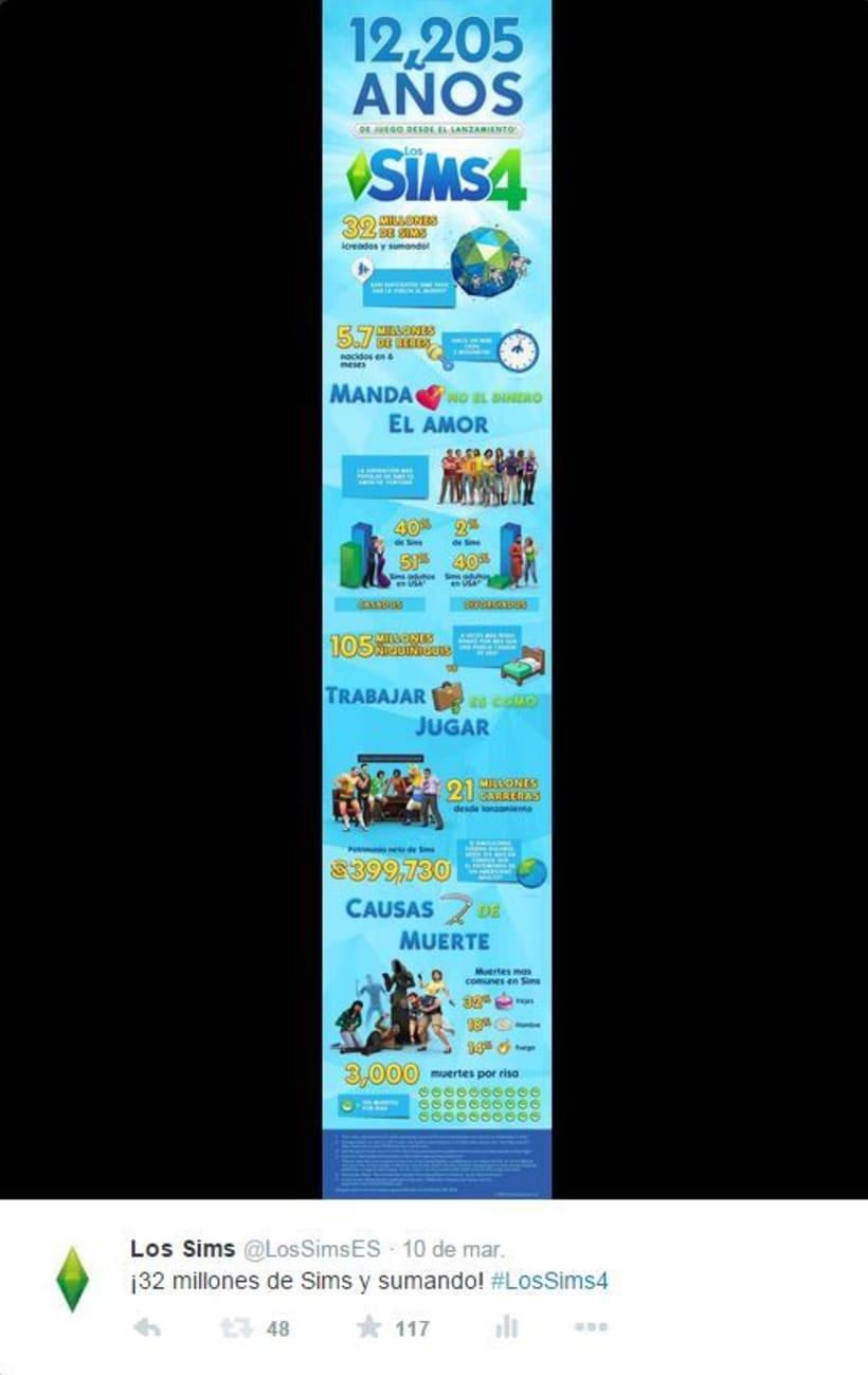 Infografias por el 15 aniversario de Los Sims 0