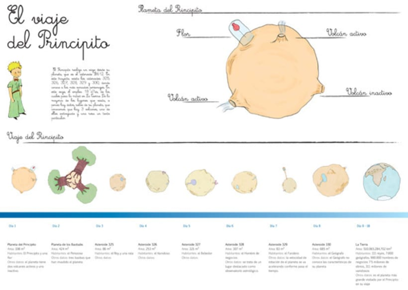 Infografía del Principito -1