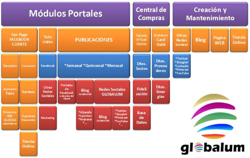 ¿Donde está Globalum? -1