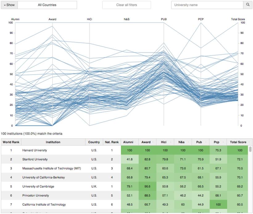 Visualización del ranking de universidades de Shanghai (ARWU) 0