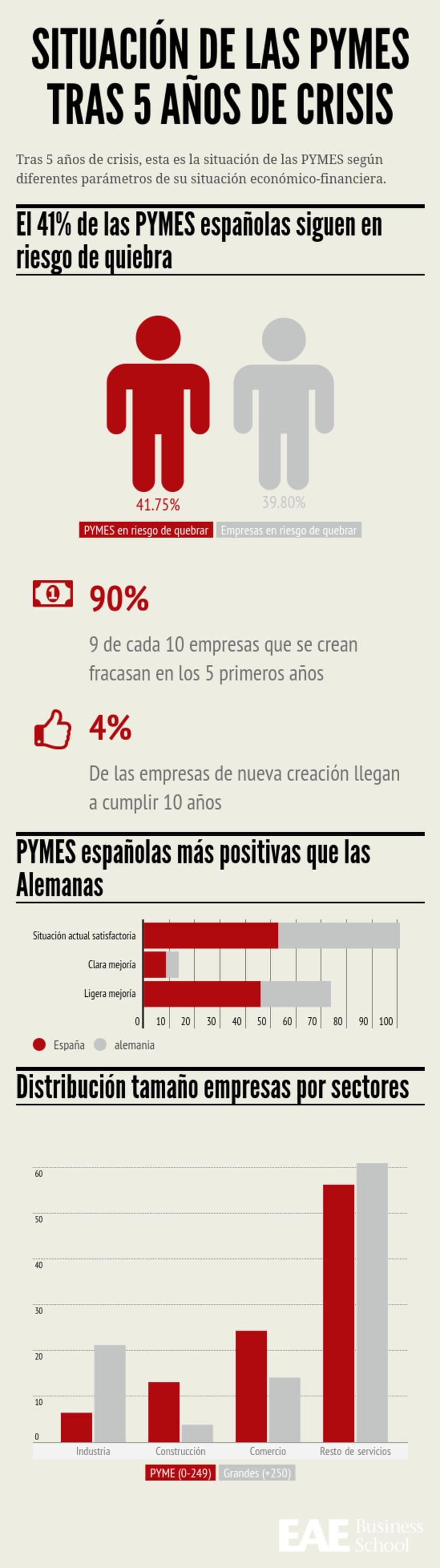 ¿Cómo están las PYMES tras 5 años de crisis? -1