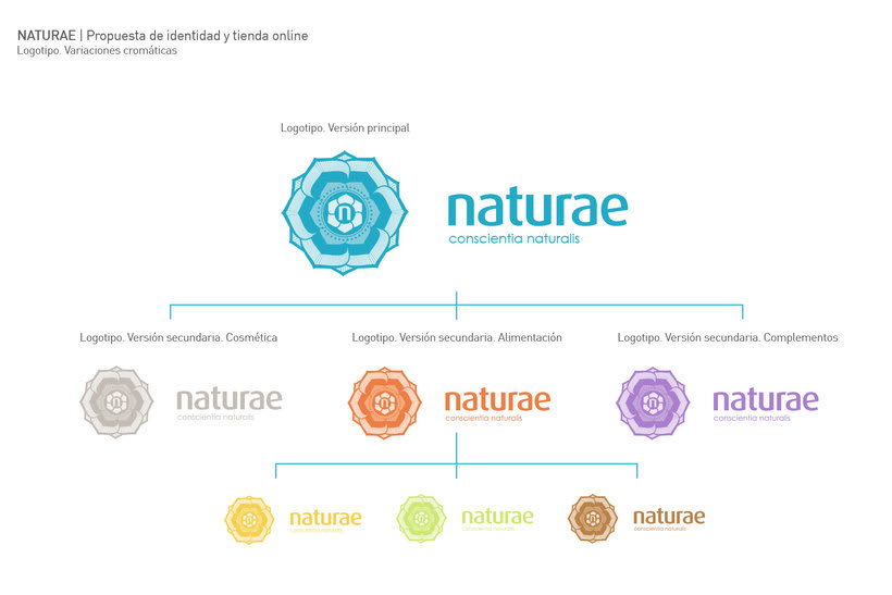 Naturae  4