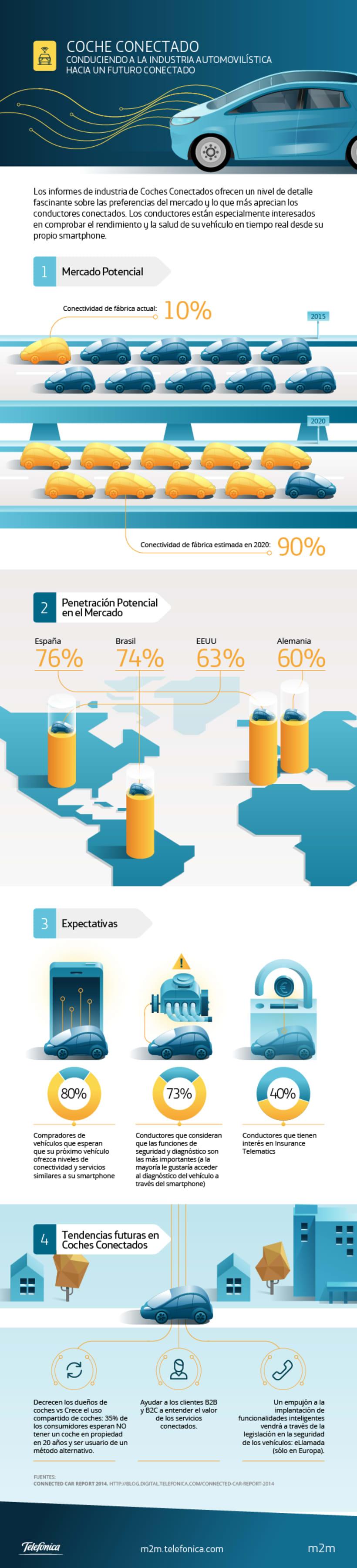 m2m Infographics 7
