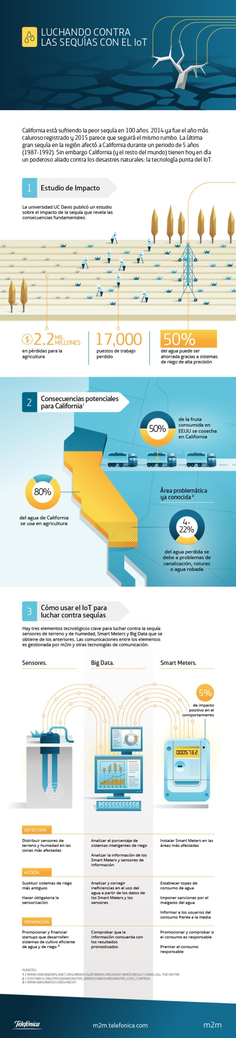 m2m Infographics 9
