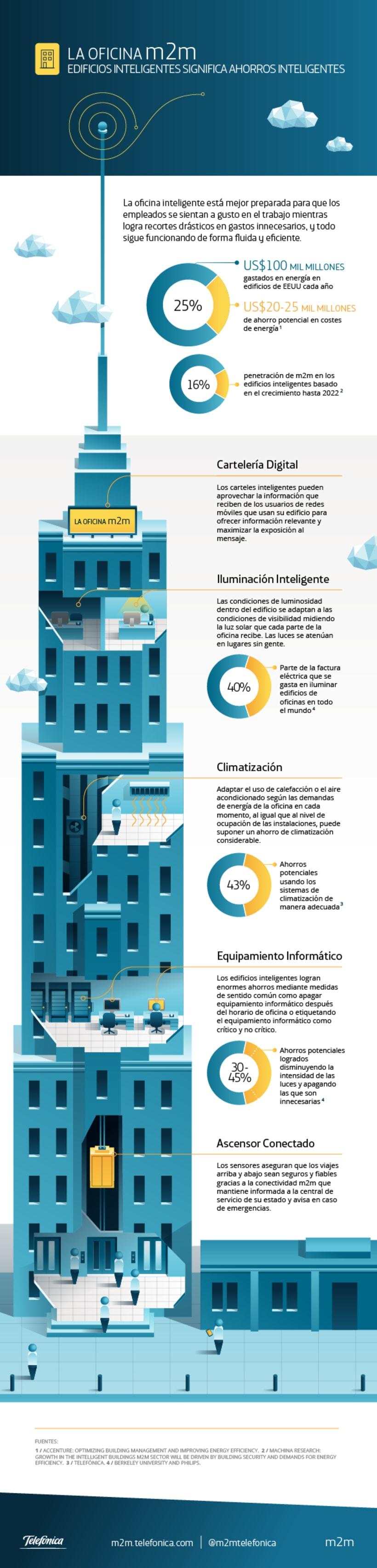 m2m Infographics 10