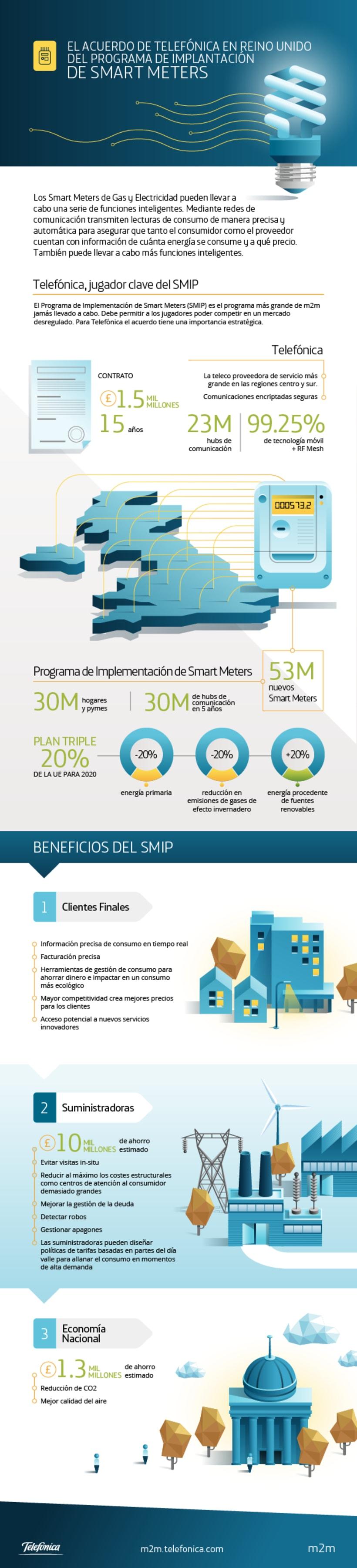 m2m Infographics 12