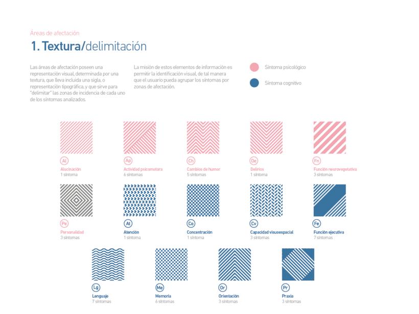 Mapa sintomático de la demencia de Alzheimer 3