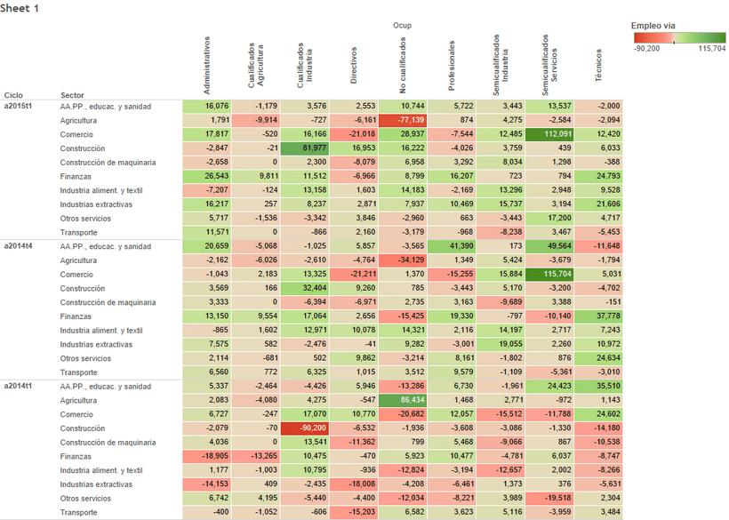Variación Interanual del Empleo en España: ¿Qué sectores/ocupaciones han creado/destruido empleo? 1