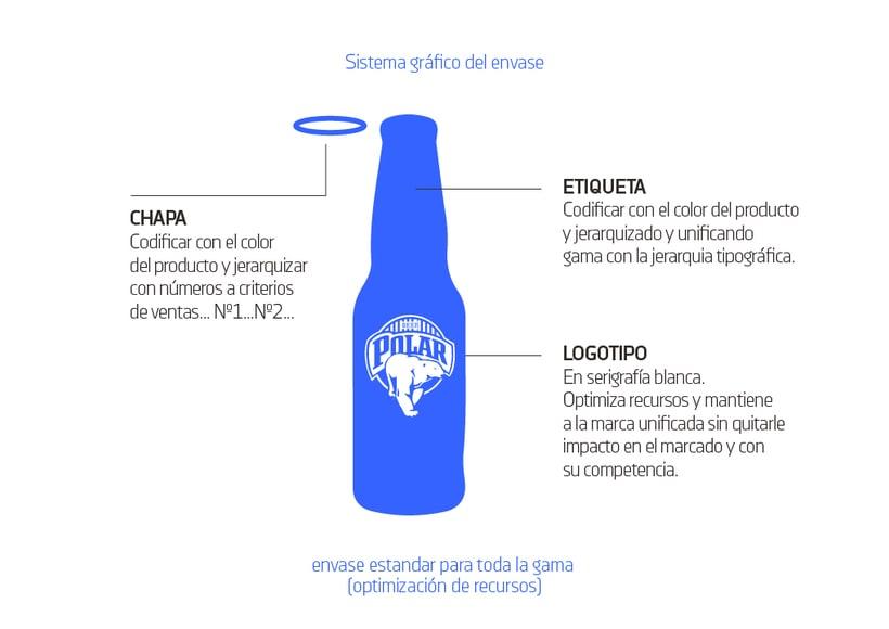 ━ Polar Cervezas 4
