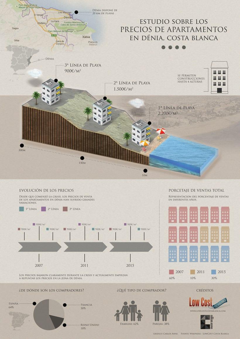 Estudio sobre los precios de Apartamentos en venta en Dénia 2