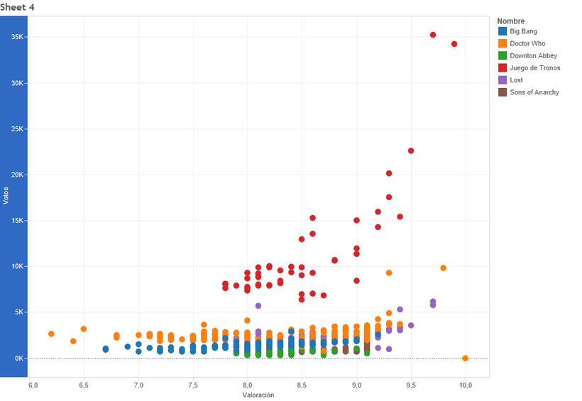 Mi poyecto de visualización de datos sobre series 1