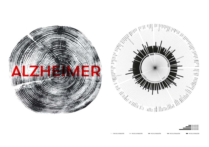 INFOGRAFÍA ALZHEIMER -1