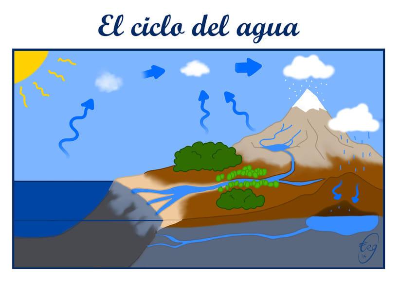 El ciclo del agua 0