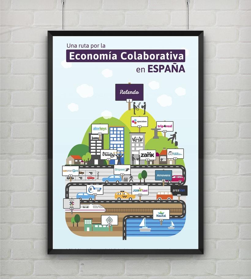 Infografía  - Una ruta por la economía colaboratíva en España - 1