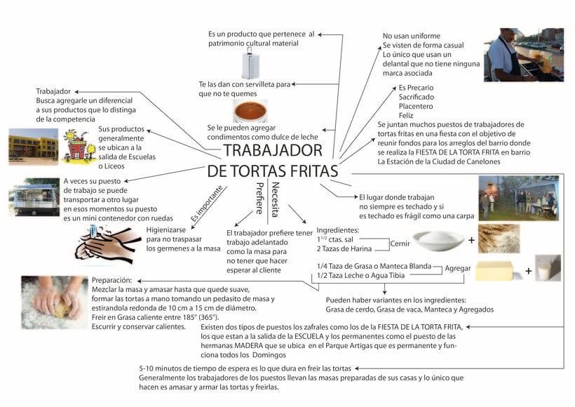 PRESENTACIÓN DE TRABAJO IDENTIDAD NO PROGRAMÁDA TORTAFRITERO 2