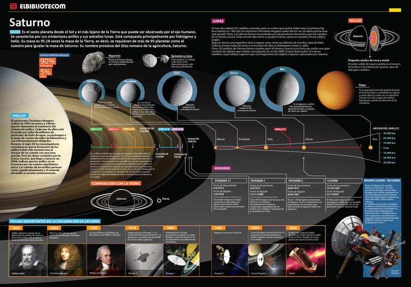 Infografias- Diseño e ilustración 3