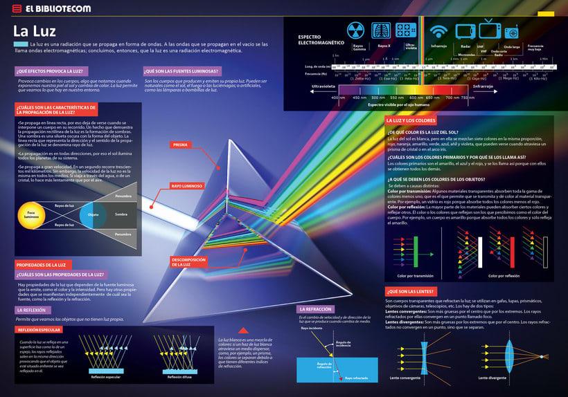 Infografias- Diseño e ilustración 4