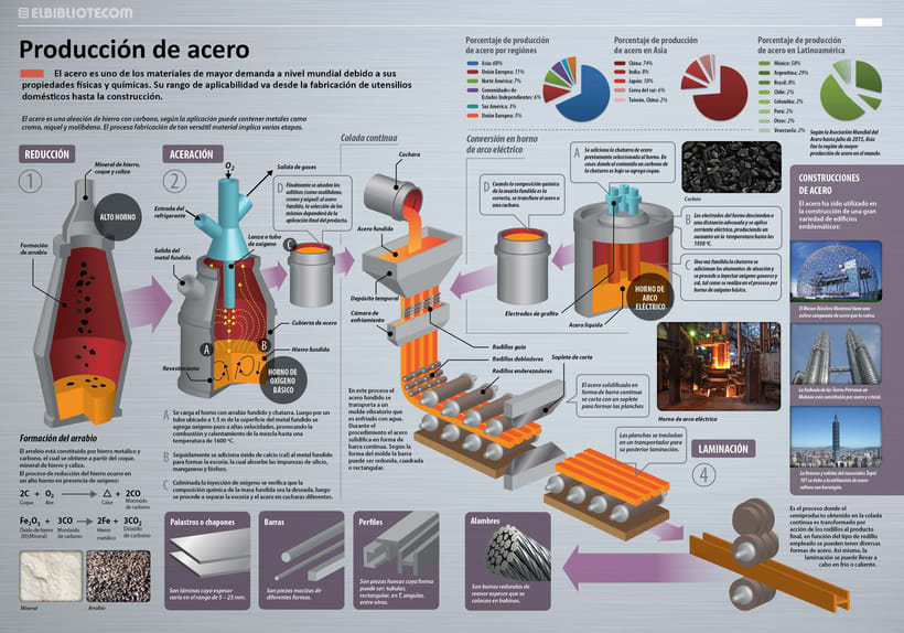 Infografias- Diseño e ilustración 8