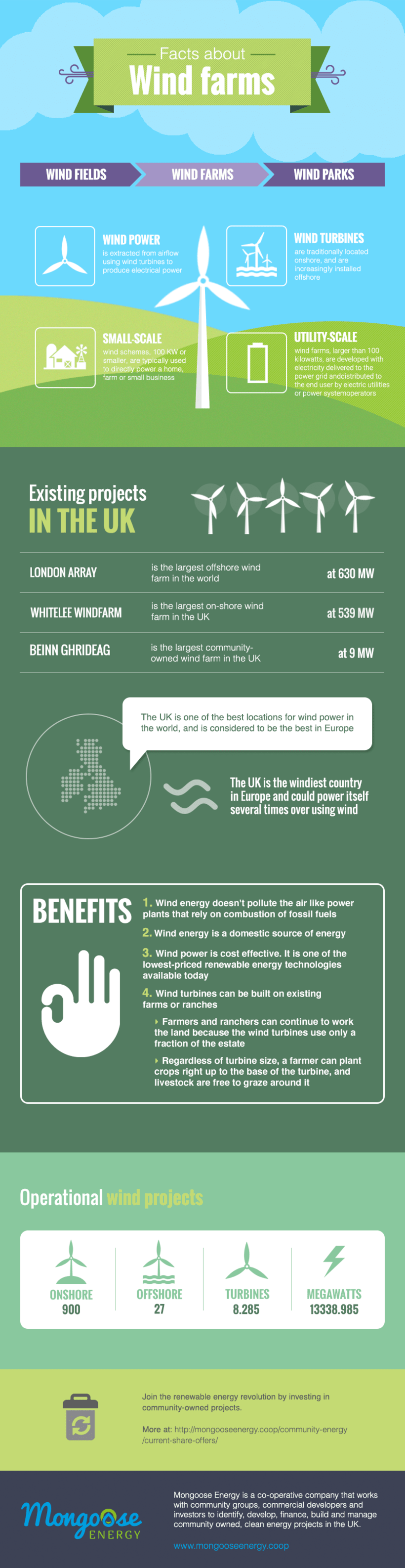 "Diseño de infografía: ""Facts about wind farms"" -1"