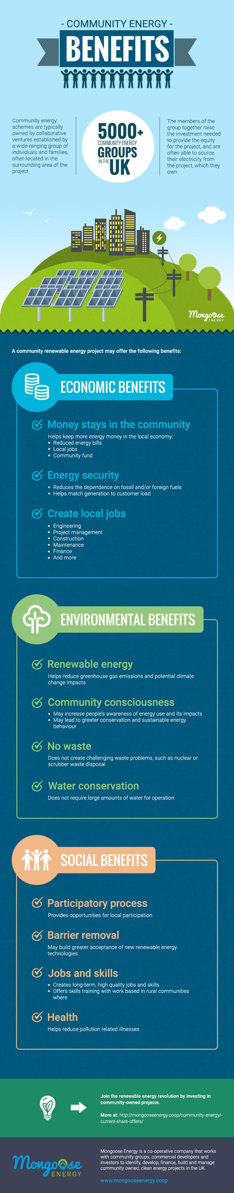 "Diseño de infografía: ""Community energy benefits"" -1"