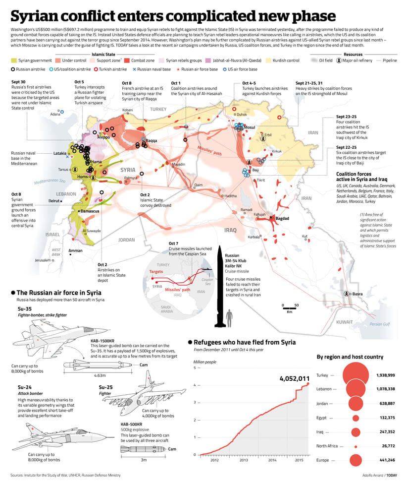 Conflicto sirio 1