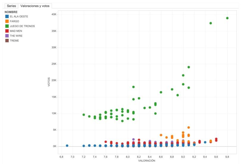 Mi Proyecto del curso Introducción a la visualización de datos. Tipos en Movimiento 1