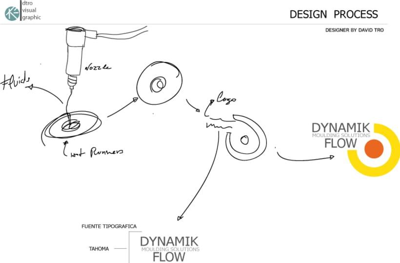 """Proyecto desarrollo de la MARCA:  """" DYNAMIK FLOW moulding solutions"""" -1"""
