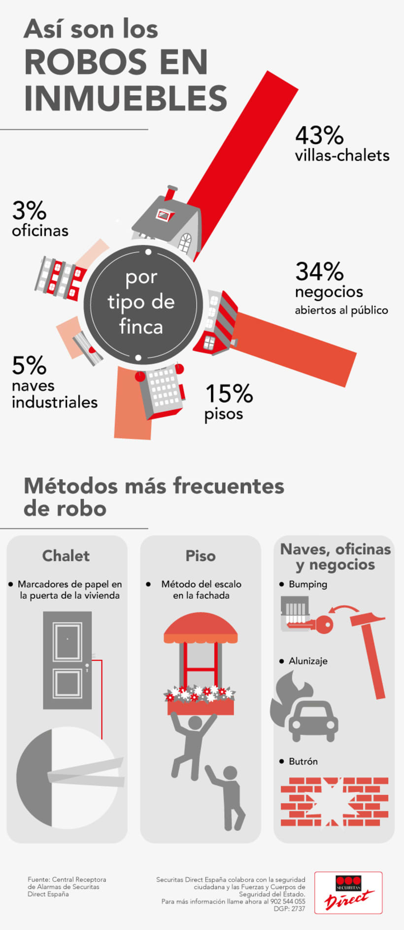 Infografía corporativa SD 2