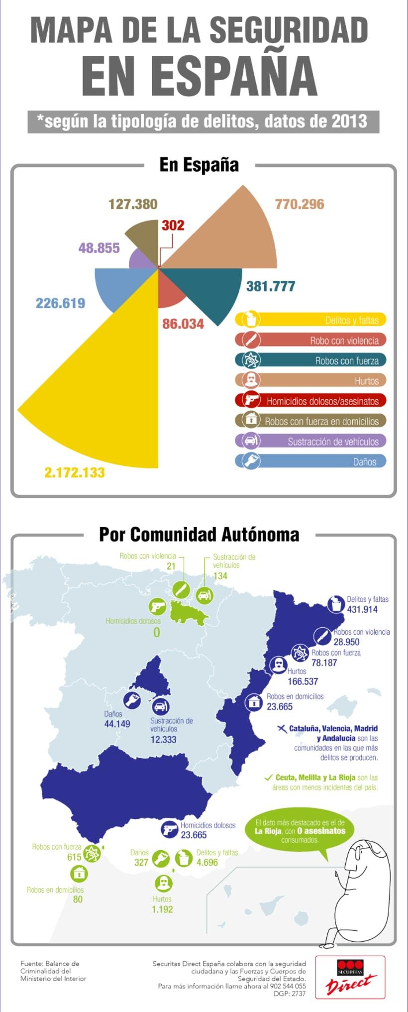Infografía corporativa SD 3